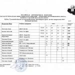 Итоговый личных результатовпротокол КТО по автомногоборью17